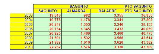 Población para los distintos distritos de población apreciados desde Sagunto